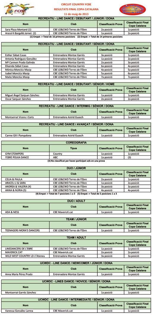 Resultats IV Campionats Catalunya i Final Copa Catalana LD&CWD  | Federació Catalana de Ball Esportiu