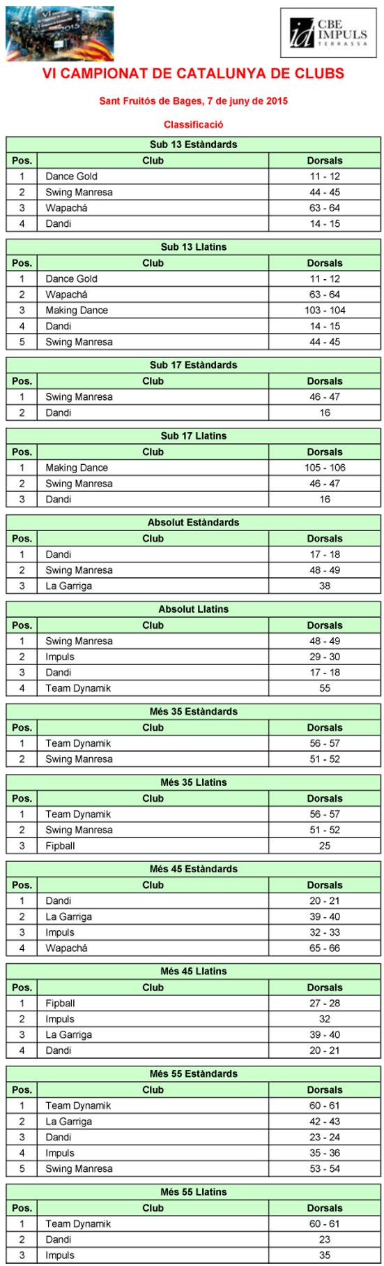 VI Campionat de Catalunya de Clubs 2015. Resultats  | Federació Catalana de Ball Esportiu