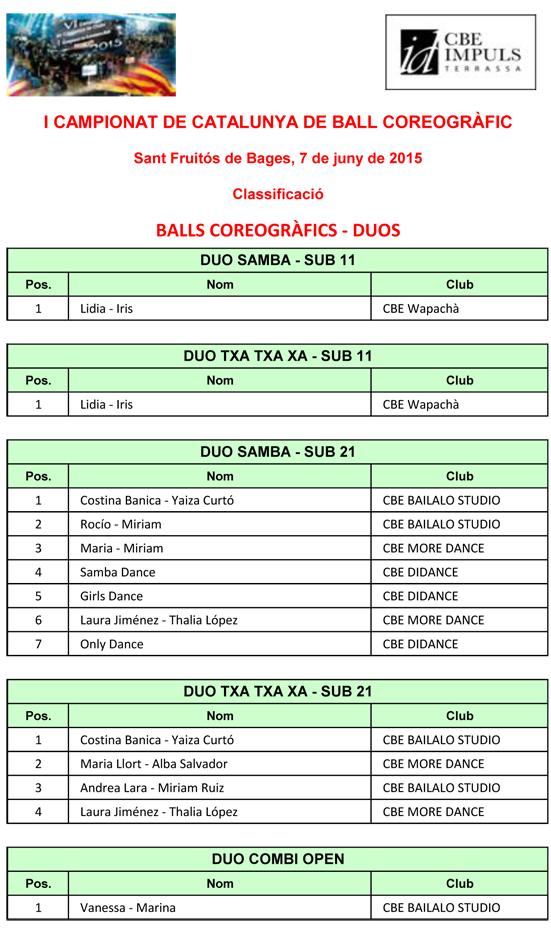 I Campionat de Catalunya de Ball Coreogràfic 2015. Resultats  | Federació Catalana de Ball Esportiu