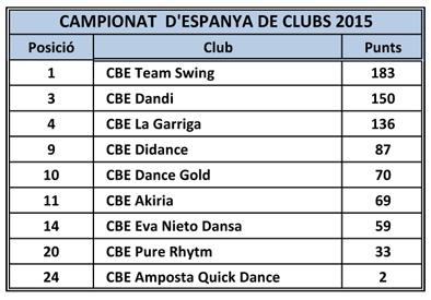 Campionat d'Espanya de Clubs 2015  | Federació Catalana de Ball Esportiu