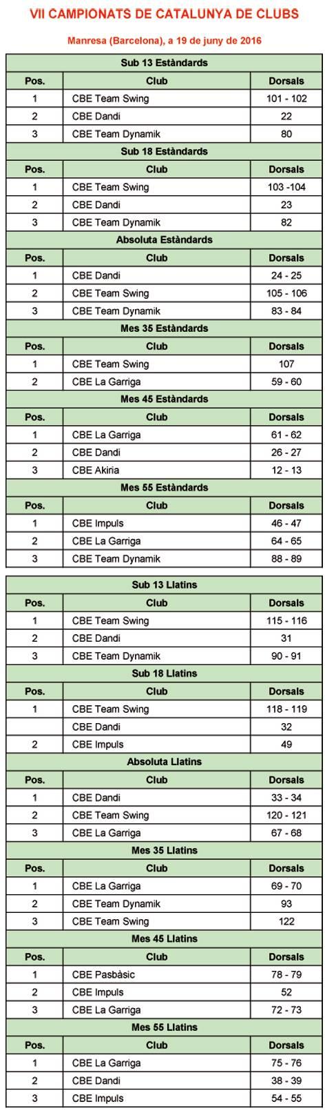 VII Campionat de Catalunya de Clubs 2016. Resultats  | Federació Catalana de Ball Esportiu