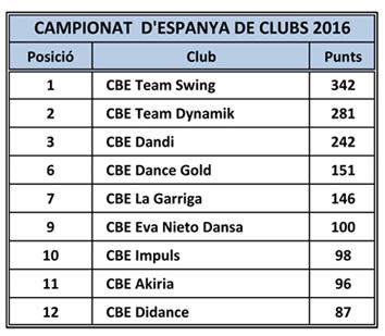 Campionat d'Espanya de Clubs 2016   | Federació Catalana de Ball Esportiu
