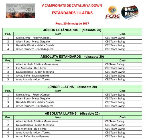 V Campionat de Catalunya Down (Estàndards i Llatins). Resultats | Federació Catalana de Ball Esportiu