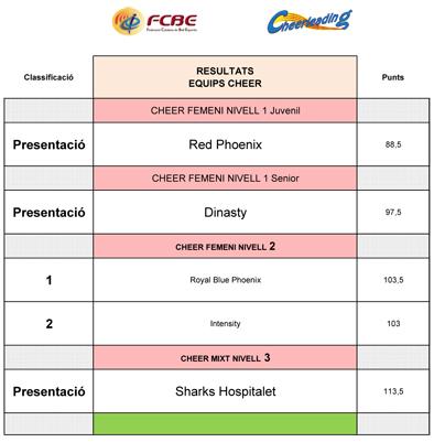 III Campionat de Catalunya Cheerleading & Cheer Dance 2017. Resultats  | Federació Catalana de Ball Esportiu