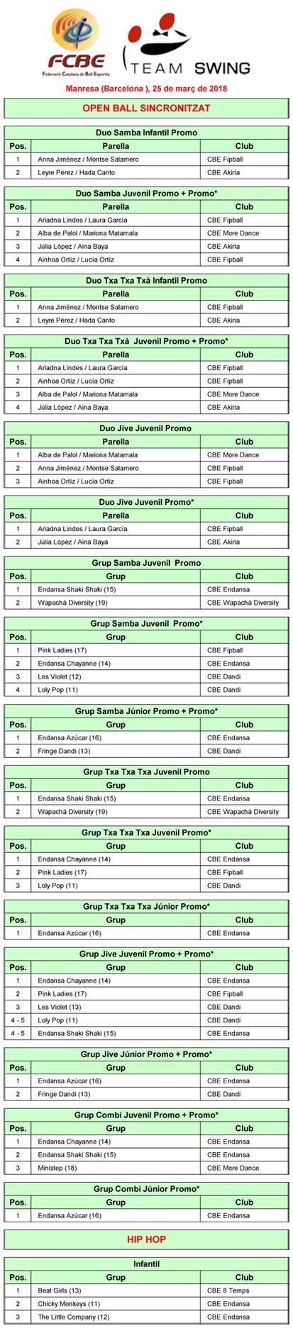 3a Prova Circuit Ball Esportiu Català. Team Swing. Resultats   | Federació Catalana de Ball Esportiu