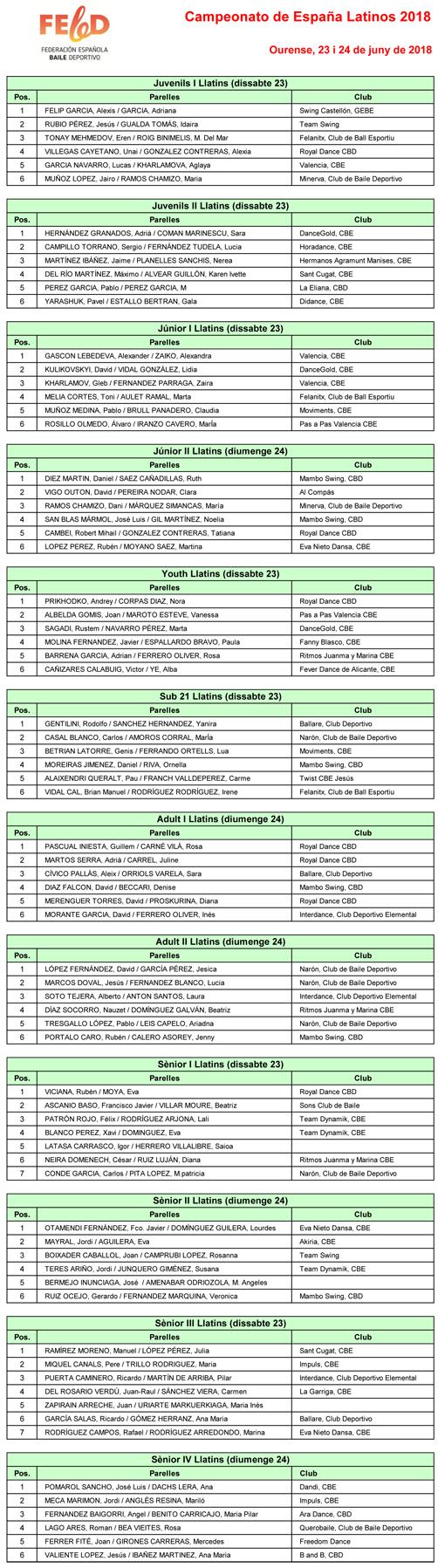 Resultats Campionat d'Espanya 2018 Llatins  | Federació Catalana de Ball Esportiu