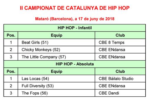 II Campionats Catalunya de Hip Hop 2018. Resultats i Imatges   | Federació Catalana de Ball Esportiu