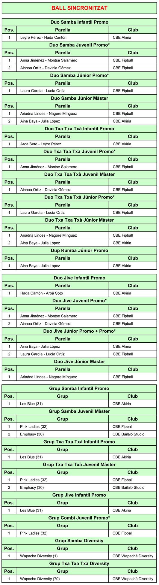 1a Prova Circuit Ball Esportiu Català 2019. Resultats  | Federació Catalana de Ball Esportiu