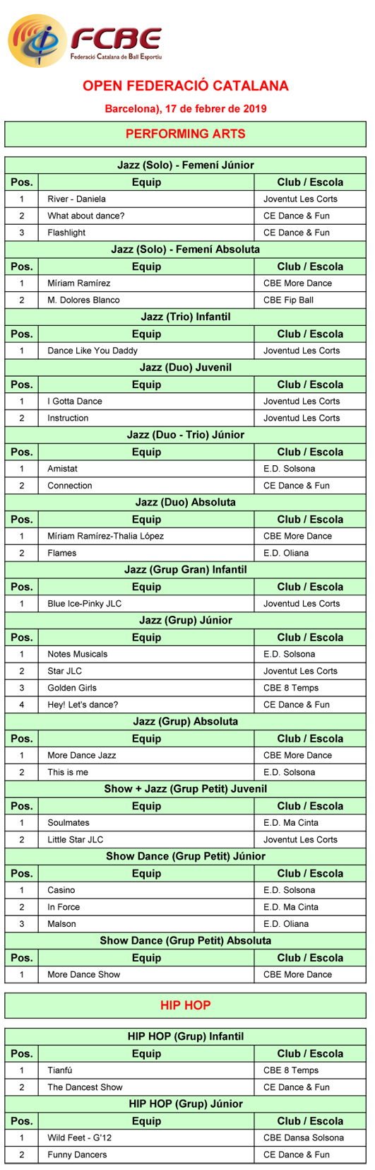 2a Prova Circuit Ball Esportiu Català 2019. Barcelona. Resultats   | Federació Catalana de Ball Esportiu