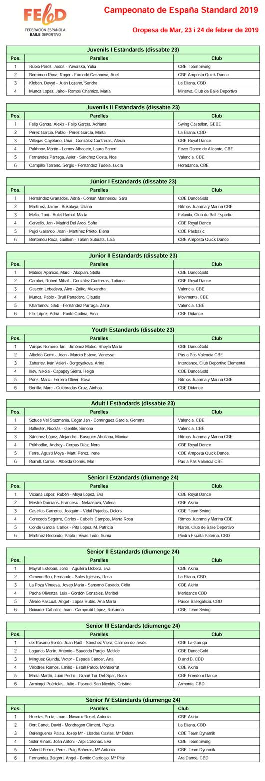 Resultats Campionat d'Espanya 2019 - Balls Estàndards  | Federació Catalana de Ball Esportiu