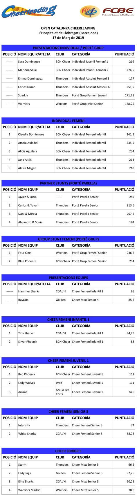 V Open Catalunya Cheerleading. Resultats  (Versió 2)  | Federació Catalana de Ball Esportiu
