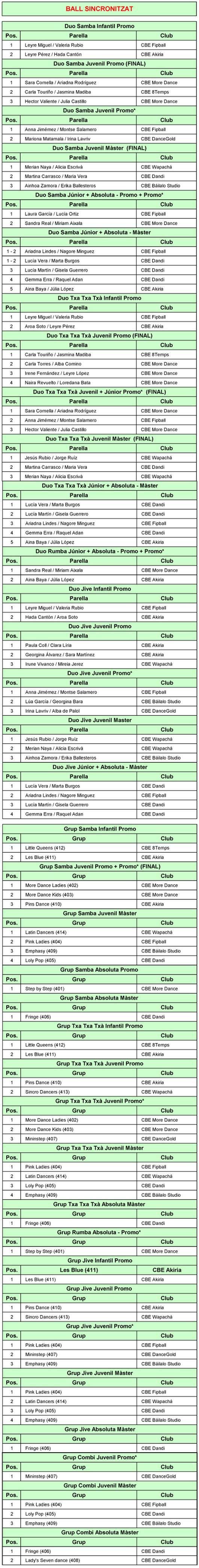4a Prova Circuit Català - Barcelona (Ball Centre). Resultats    | Federació Catalana de Ball Esportiu