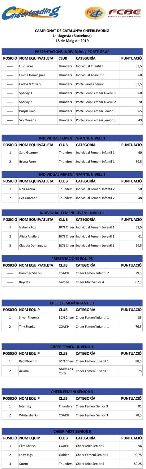IV Campionat de Catalunya Cheerleading 2019. Resultats  | Federació Catalana de Ball Esportiu