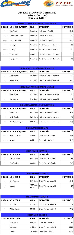 Campionats de Catalunya de Ball Esportiu Multidisciplinar. Resultats | Federació Catalana de Ball Esportiu