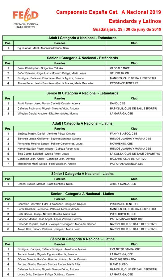 Resultats Campionat d'Espanya Categoria A Nacional 2019  | Federació Catalana de Ball Esportiu
