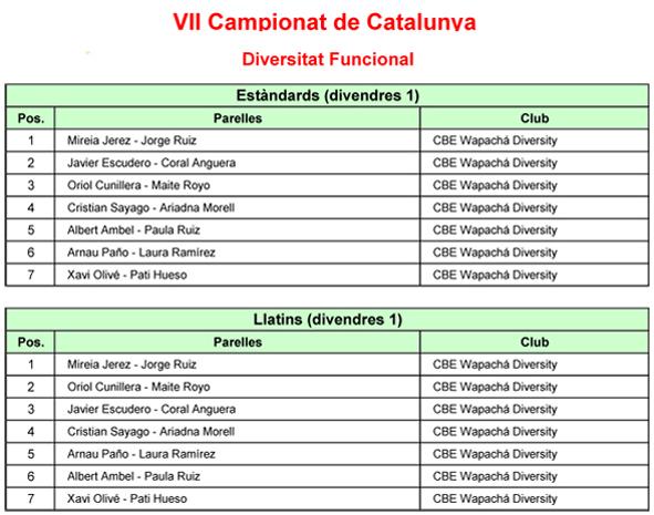Campionats de Catalunya i Copes 2019. Resultats de les finals   Federació Catalana de Ball Esportiu