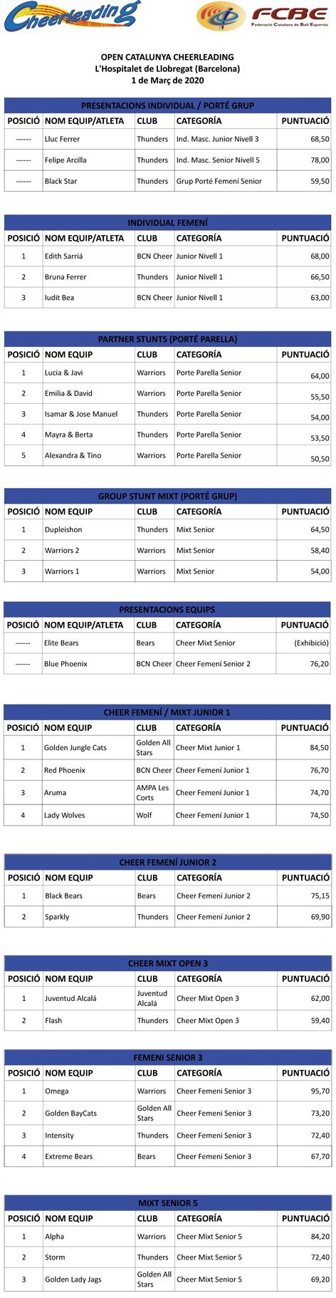 VI Open Catalunya Cheerleading 2020. Resultats | Federació Catalana de Ball Esportiu