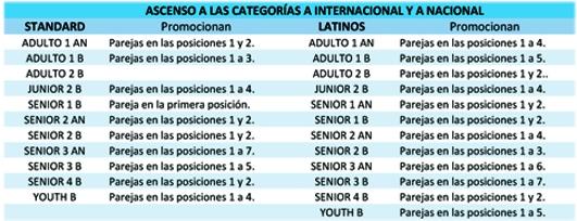 Promocions categories Estàndards, Llatins i Coreogràfic | Federació Catalana de Ball Esportiu