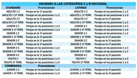 Promocions categories Estàndards i Llatins. Actualització | Federació Catalana de Ball Esportiu