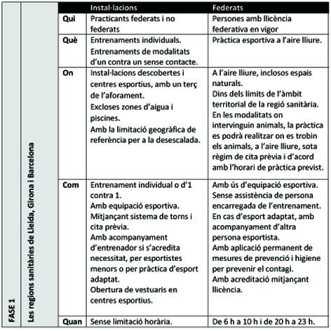 COVID-19. Incidència de les Fases 1 i 2 del 25 de maig a l'esport federat   Federació Catalana de Ball Esportiu
