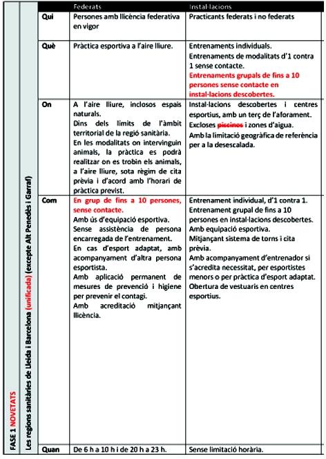 COVID-19. Incidència de les Fases 1 i 2 del 1 de juny a l'esport federat | Federació Catalana de Ball Esportiu