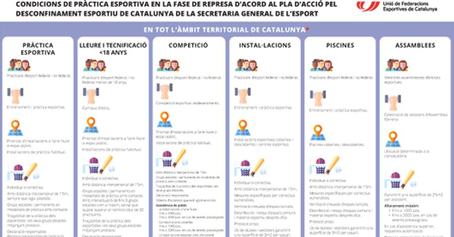 COVID-19. Infografia per a la fase de represa