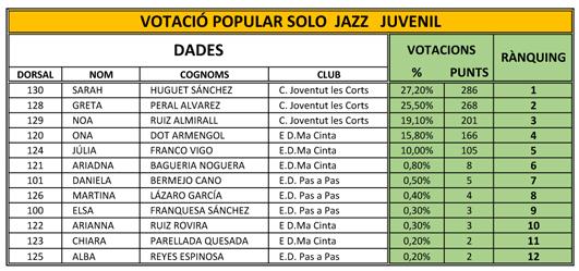 Balla a Casa. Classificació i Rànquing Solo JAZZ Juvenil   Federació Catalana de Ball Esportiu
