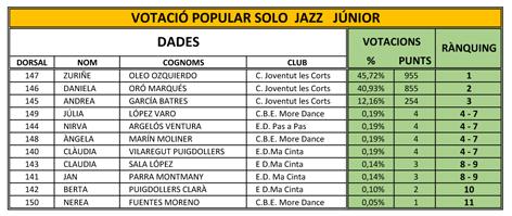 Balla a Casa. Classificació i Rànquing Solo JAZZ Júnior | Federació Catalana de Ball Esportiu