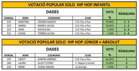 Balla a Casa. Classificació i Rànquing Solo Hip Hop | Federació Catalana de Ball Esportiu