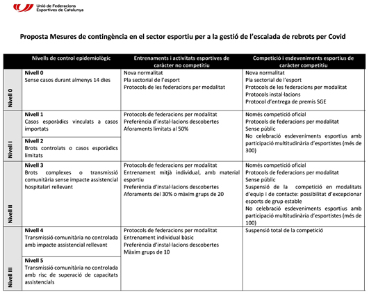 Mesures de contingència en el sector esportiu per rebrots COVID-19 | Federació Catalana de Ball Esportiu