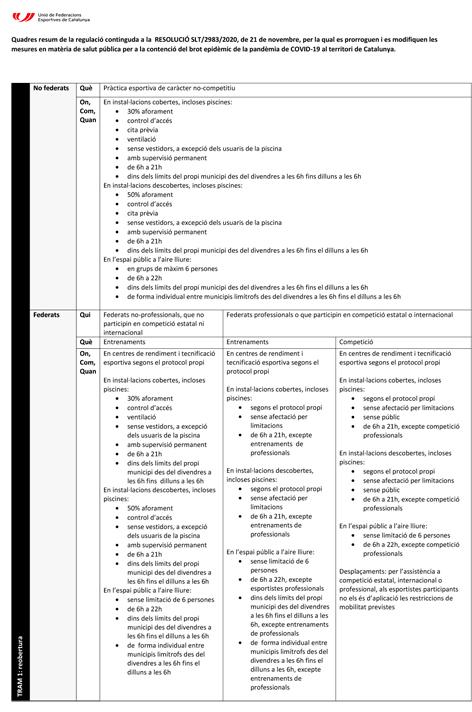 COVID-19. Resolució SLT/2983/2020. Resum de les mesures | Federació Catalana de Ball Esportiu