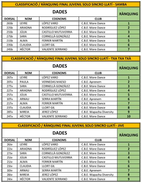 Balla a Casa. Classificació i Rànquing Juvenil Solo Sincro Llatí | Federació Catalana de Ball Esportiu