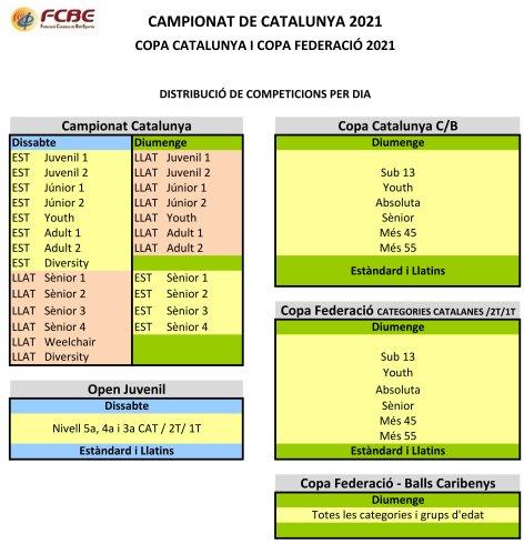Campionats de Catalunya Absoluts 2021. Distribució de les competicions | Federació Catalana de Ball Esportiu