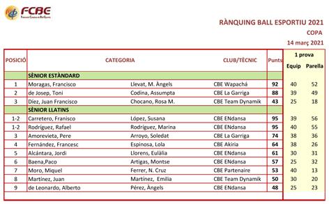 Circuit Català 2021. Rànquing desprès de la 1a Prova | Federació Catalana de Ball Esportiu