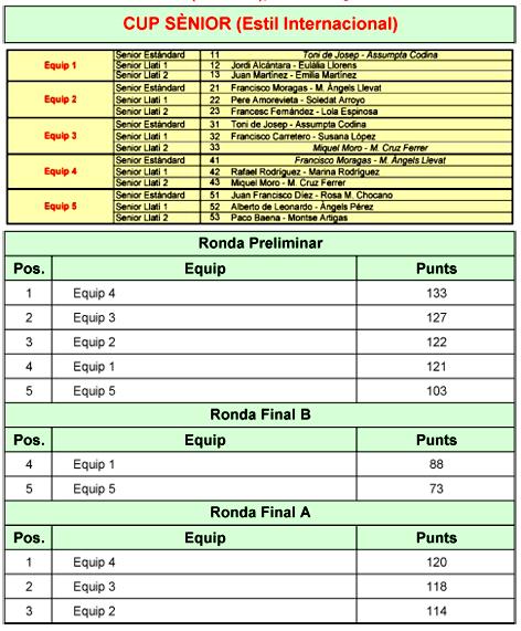 Circuit Català 2021. Resultats de la 1a Prova   Federació Catalana de Ball Esportiu