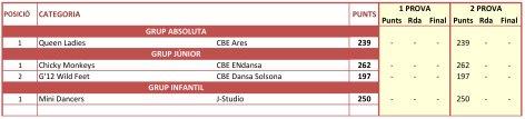 Circuit Català 2021. Rànquing desprès de la 2a Prova   Federació Catalana de Ball Esportiu
