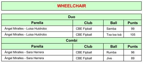 Circuit Català 2021. Resultats de la 3a Prova | Federació Catalana de Ball Esportiu