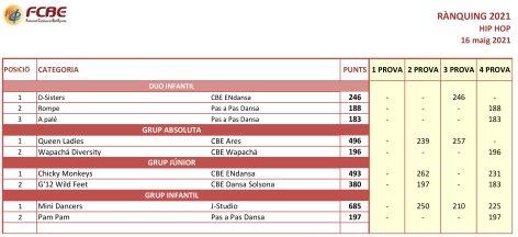 Circuit Català 2021. Rànquing desprès de la 4a Prova | Federació Catalana de Ball Esportiu