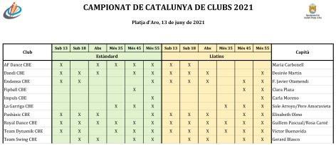Campionats de Catalunya Multidisciplinars 2021 Platja d'Aro. Llistats   Federació Catalana de Ball Esportiu