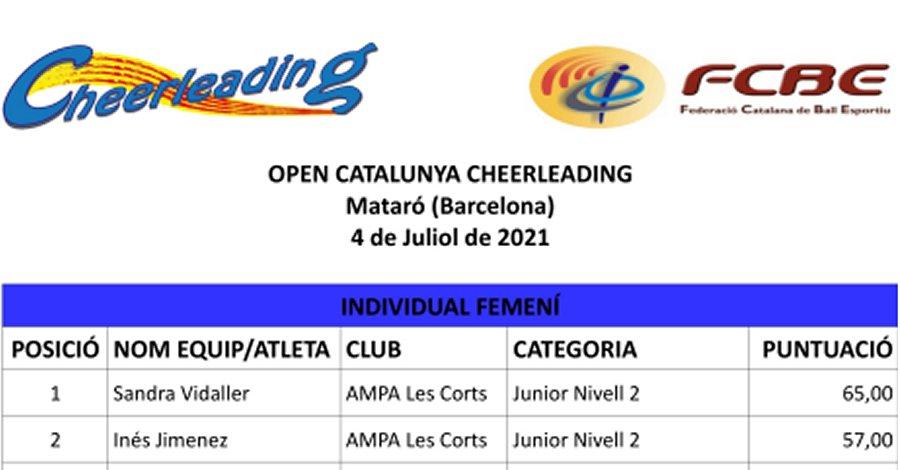 VII Open Catalunya Cheerleading 2021. Resultats