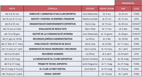 Escola Directius de Clubs. Inici curs 2021-2022 | Federació Catalana de Ball Esportiu