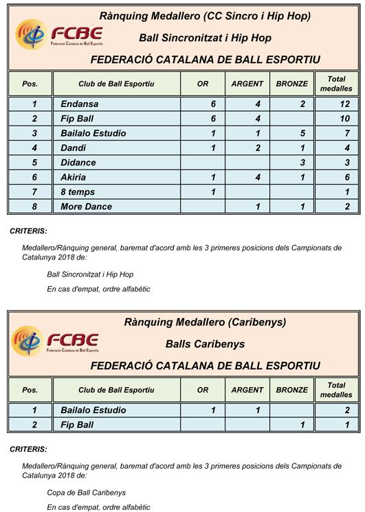 Campionats de Catalunya 2018. Medallers  | Federació Catalana de Ball Esportiu
